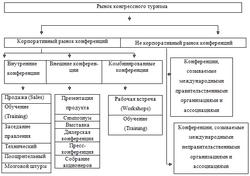Внутренний туризм в России курсовая работа отдых и туризм Внутренний туризм в России курсовая работа