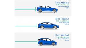 Ev Cars Comparison Chart 2018 U S Models Bev Range Comparison Infographic