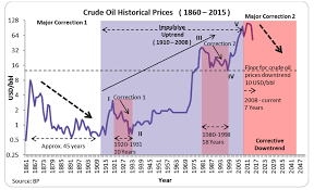 Oil Price Chart Last 10 Years Scenario Analysis Helps Gauge Crude Oil Prices