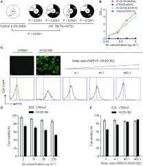 Nmdar Cross Reactivity And Effect On Sh Sy5y Cell Viability