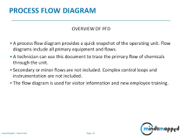 Document Control Procedure Flow Chart Session 25 Documentation