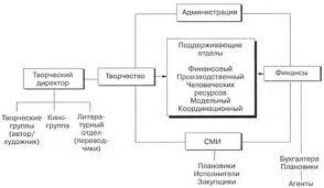 Скачать Организационная структура агентства недвижимости курсовая