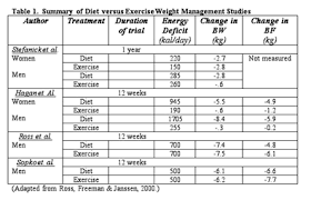 Diet Chart For Female For Weight Loss Exercise Vs Diet In Weight Loss