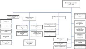 отчет по практике курс 4 Организационная структура