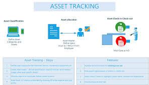 Asset Tracking Software Laptop Tracking Software