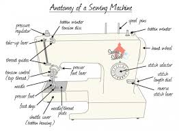 Sewing Machine Guide For Beginners