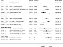 Diabetes Spreadsheet And Parative Cardiovascular Morbidity And