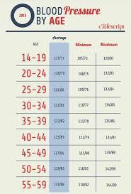 Blood Pressure Age Chart Image 1 Of 3 Blood Pressure