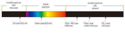 Wavelength Types Keyence Laser Marking