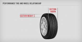 Understanding Tire Aspect Ratio Yokohama Tire Corp