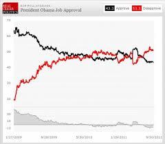 Obama Job Approval At 36