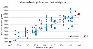 Measured Waist Girths Vs Winks 1990 Size Chart Waist