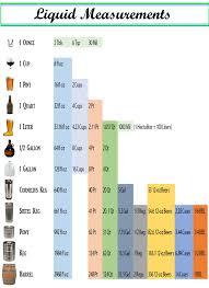 Lazy Mans Liquid Measurements Chart Beer Recipes Cooking