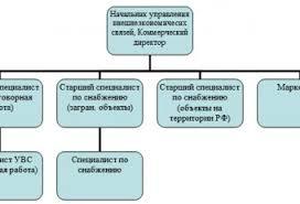 Отчет по преддипломной практике Страница Отчеты по практике  Преддипломная Практика Отчет Экономика Предприятия
