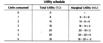 Important Questions For Class 12 Economics Utility Total