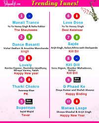 Yo Yo Honey Singhs Manali Trance Arijit Singhs Sajde Deepika Padukones Lovely Top The Charts This Week