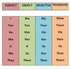 Week 2 English Pronoun Chart Kids Homework Help Grammar