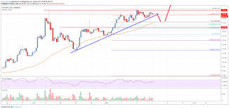 Eth Price Live Chart Ethereum Price Analysis Eth Near Make Or Break Levels