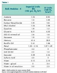 compressibility of solid liquid and gas. compressibility of solid liquid and gas