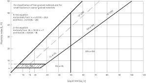 Soil Classification Chart Uscs Classification Of Soils Springerlink