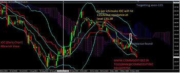 Ioc Stock Chart Ioc Buy Or Sell Ioc Share Price Discussion Forum