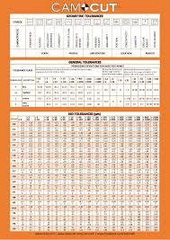 Linear Tolerance Chart Camcut Tolerance Chart