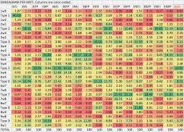 Mbti Relationship Chart All Inclusive Mbti Match Chart Mbti Relationship Chart Mbti