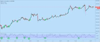 This scalp trading strategy is easy to master. Profit By Scalping Bitcoin