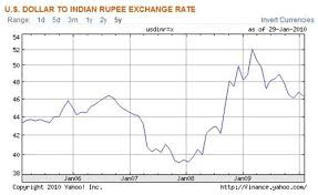 Indian Rupee Vs Dollar Chart Is The Rupee Exchange Rate Inversely Proportional To Stock