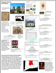 Presidents Genealogy Chart 1718 Pedigree Chart For Noah Welles Year 1600 1700 And
