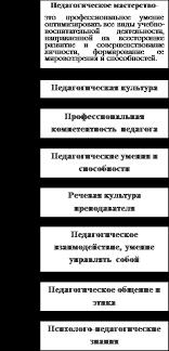 Реферат Педагогическое мастерство основные психолого  Слагаемые педагогического мастерства