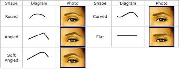 eye shape chart 3 easy tips for getting perfect eyebrows college fashion