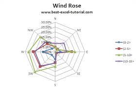 Wind Direction Chart Best Excel Tutorial Wind Rose
