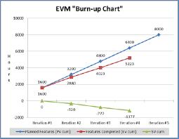 Earned Value Management Evm Understand Agile Project