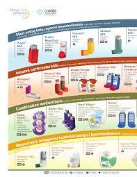 Respiratory Inhalers At A Glance Asthma Childhood Asthma