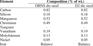 Chemical Composition Of Ohns Die Steel Download Table