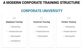 Training Strategy Corporate Training A Strategy For Success Learnupon