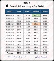 Petrol Price Chart In India 2017 India Fuel Price Change Chart For Petrol And Diesel For 2014