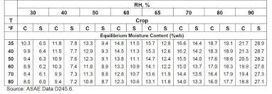 Equilibrium Moisture Content Chart Storing Late Season Corn And Beans Kygrains Info