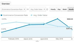 10 Tips To Analyse Data Trends In Google Analytics