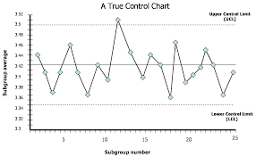 Quality Control Charts Control Charts In Total Quality Management Iibm Lms