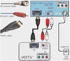 hd antenna hdmi connection fresh digital hdtv dvd wiring hd antenna hdmi connection fresh digital hdtv dvd wiring diagram