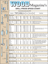 2 Metric Drill Press Speed Chart In 2019 Woodworking