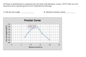 Soil Compaction Chart 4 Points A Standard Proctor Compaction Test Was Chegg Com