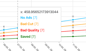 Slicetooltip How To Map Slice Id To X Axis Value Issue