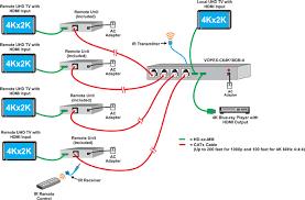 4k hdmi splitter cat5 4 port uhd distribution amplifier 60hz 18gb 4k 60hz 4 4 4 hdmi splitter extender via cat5e 6