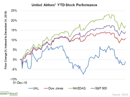 Whats Dragging United Airlines Stock Down Market Realist