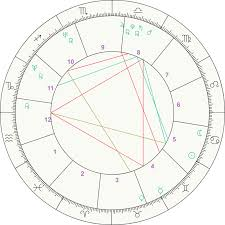 Full Natal Chart Interpretation Free Birth Chart Calculator