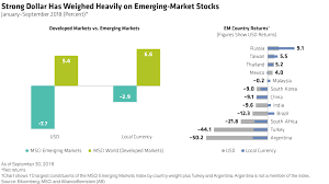 War Weight Chart How Low Can Emerging Markets Go Context Ab