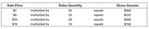 Breakeven Sales Volume Ag Decision Maker